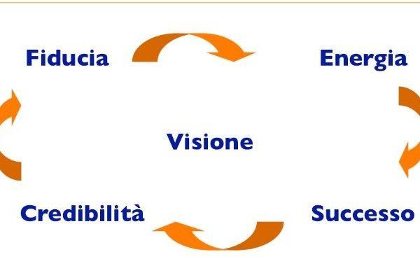 Motivazione, Auto-Motivazione, Resilienza pt.2